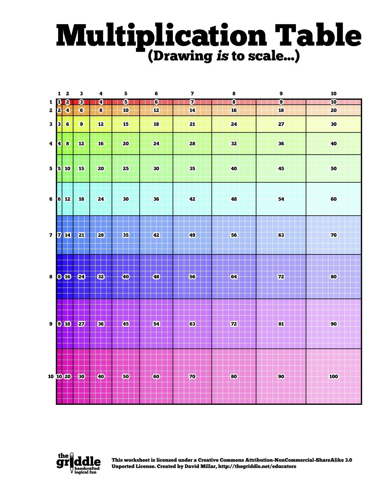 La table de multiplication repr sent e avec des carr s et des