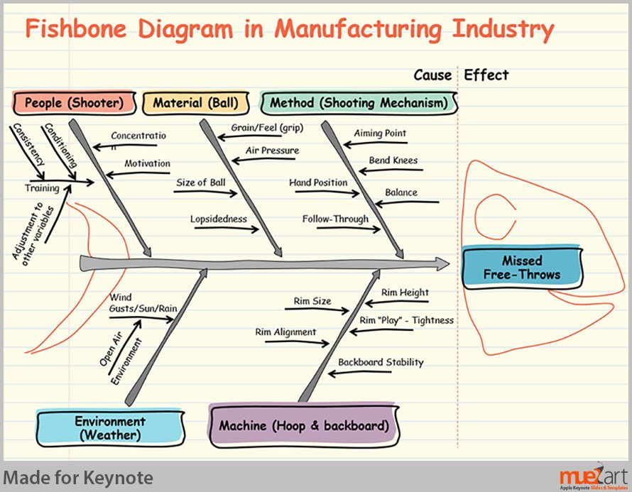Fishbone diagram for manufacturing industry coaching consulting fishbone diagram for manufacturing industry ccuart Gallery