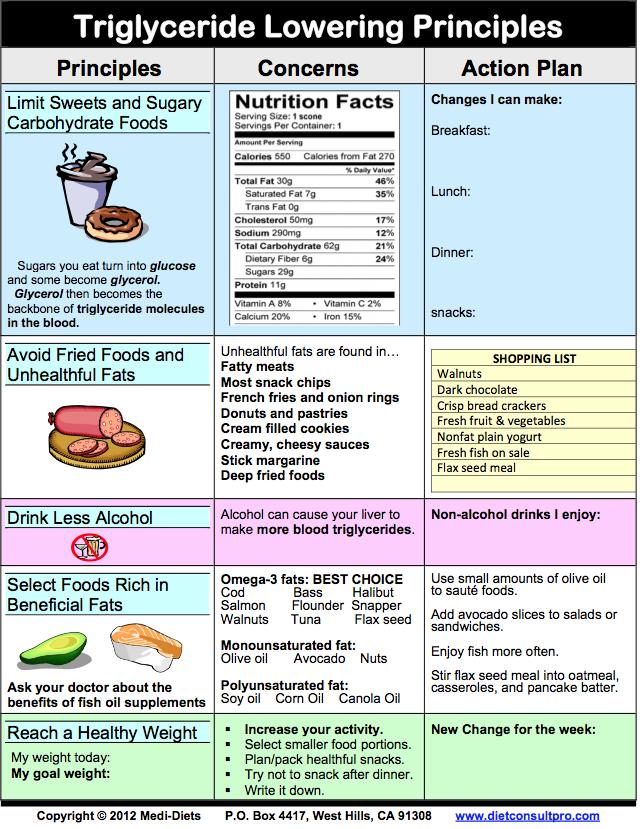 low triglycerides ketogenic diet