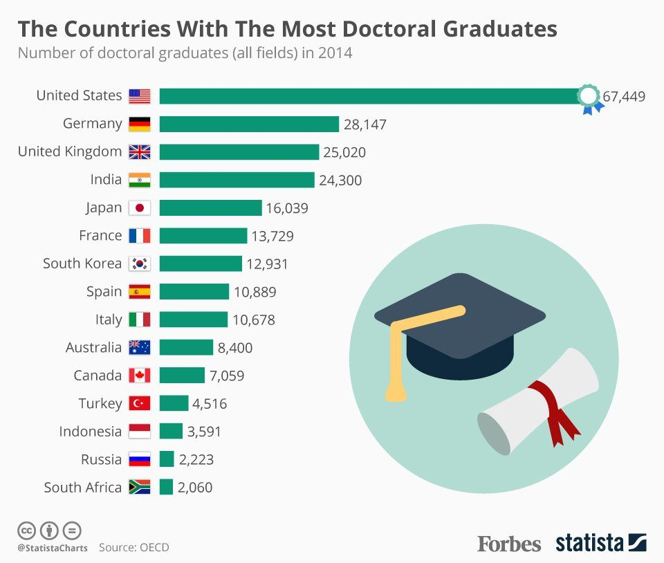 The countries with the most doctoral graduates, Datos - resume education section