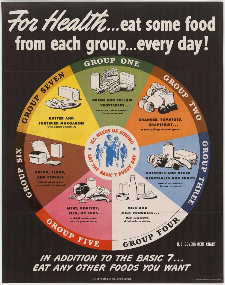 A Brief History of USDA Food Guides ChooseMyPlate in