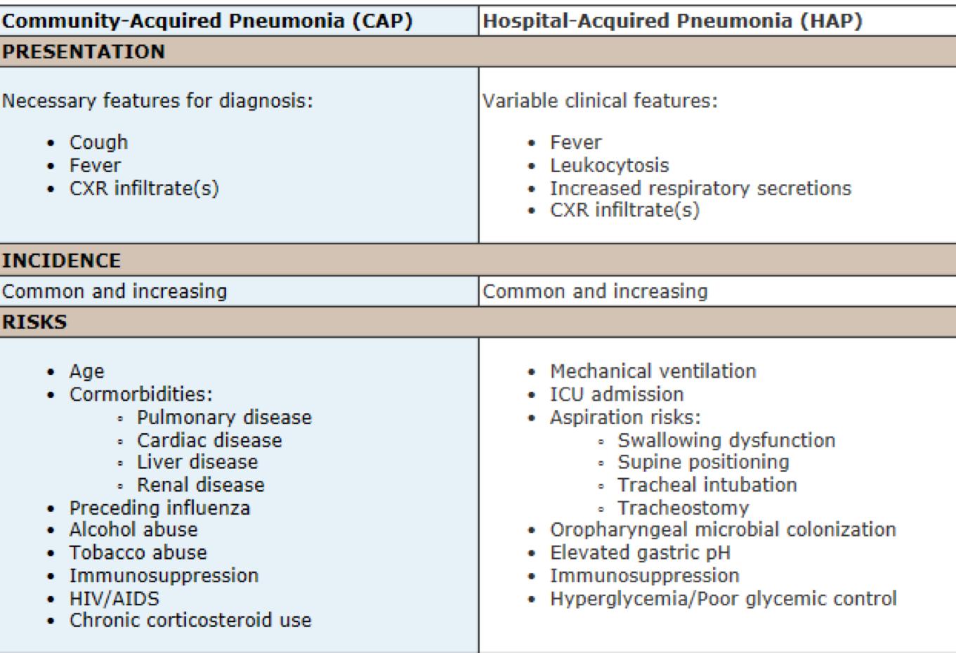 54311a484c4 CAP vs HAP Community Acquired Pneumonia vs. Hospital Acquired Pnemonia PNA