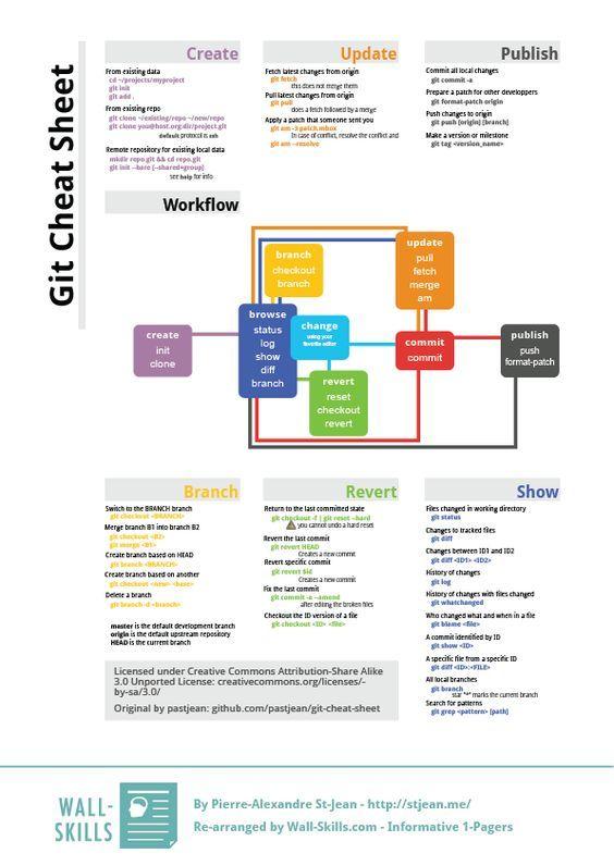 Git Cheat Sheet Git Cheat Sheets Learn Computer Coding