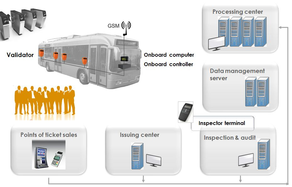 Automated Fare Collection (AFC) system developed by IBA