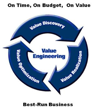 Best run business on time on budget on value value for Value engineered