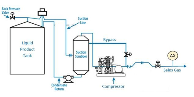 The Oxygen Factor In Vapor Recovery Units