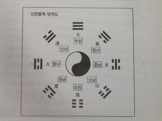 선천 8괘 방위도 Taegeuk