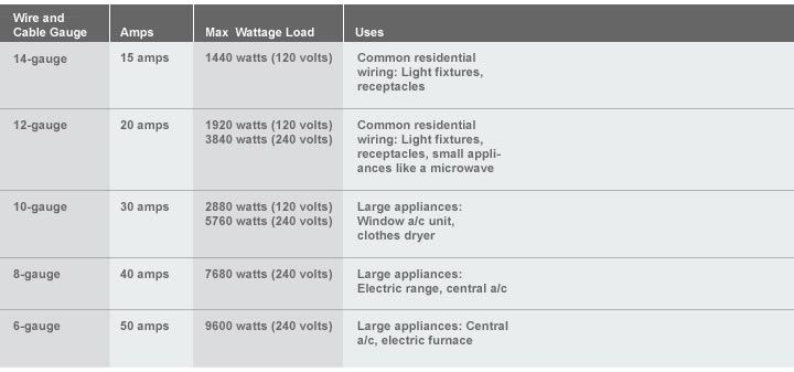 Marvelous Buying Guide Wire And Cable At The Home Depot Projects Diy Wiring Cloud Hisonuggs Outletorg