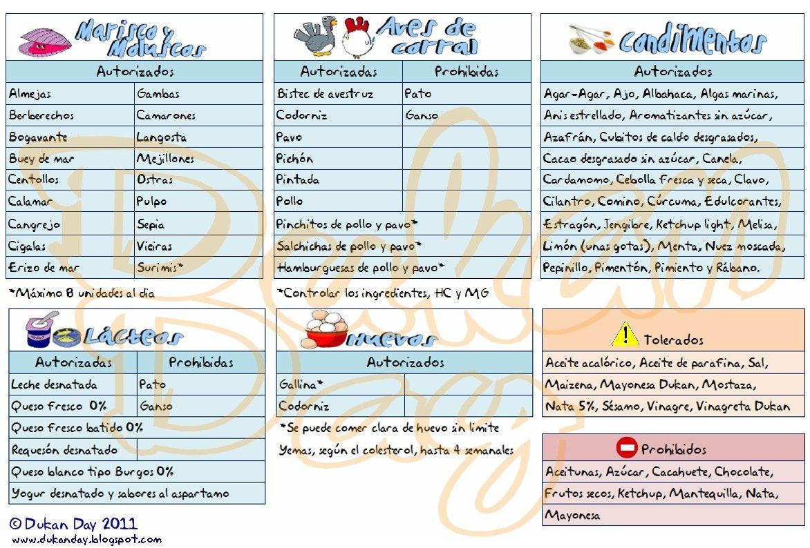 Alimentos Permitidos Dieta Dukan Recetas Dietas Saludables Para