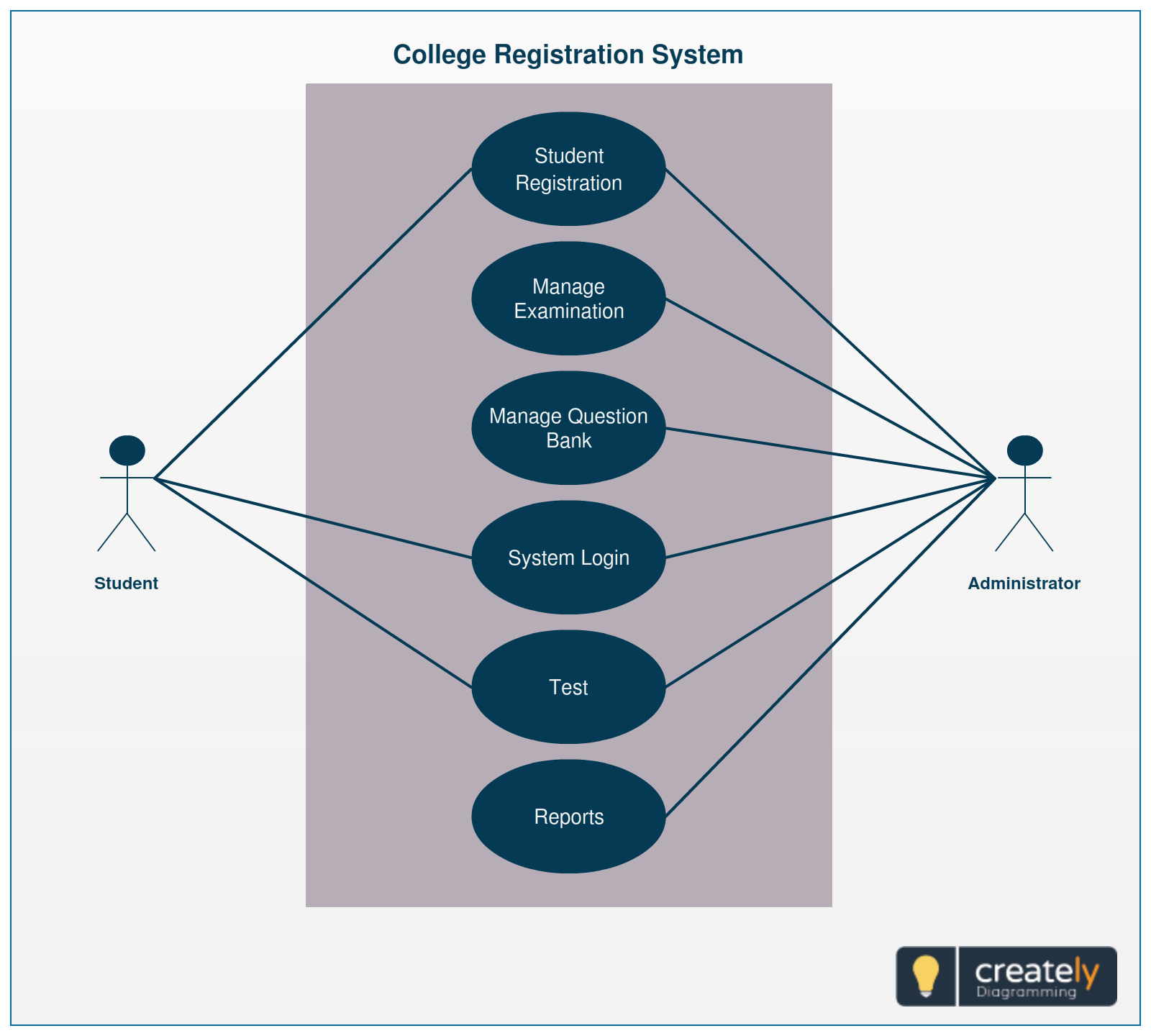 A simple template showing the system of student's registration process in a college Create your