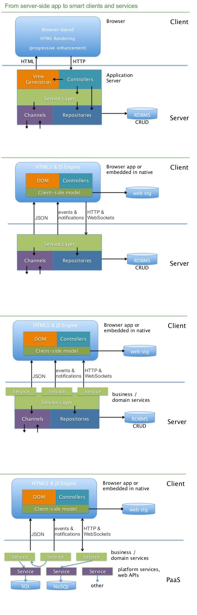 Modern Web App Architecture Cheatsheet Software