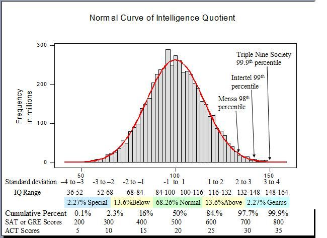 Normalized Data Can Be Directly Compared Iq And Act Scores Etc