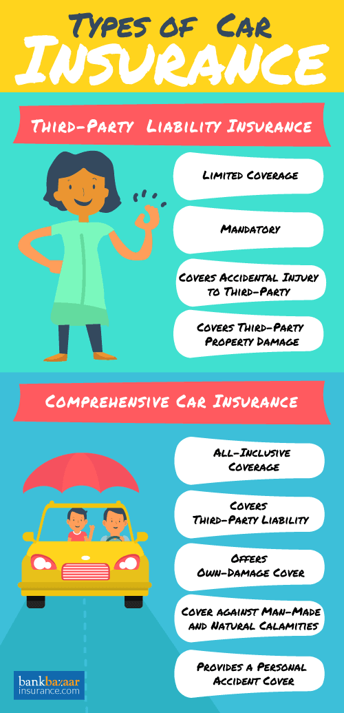 Here Is The Types Of Car Insurance One Need To Know To Know More