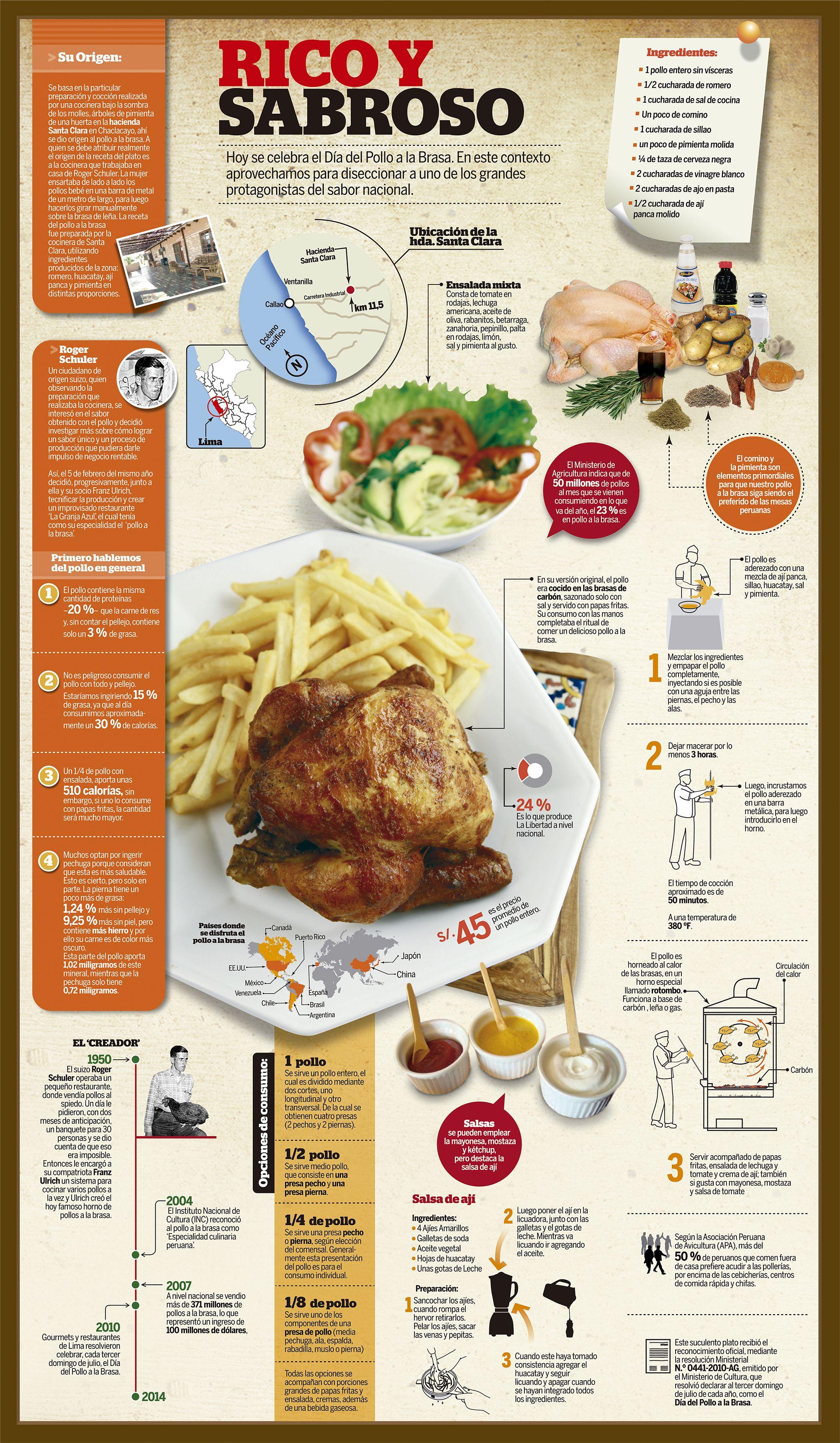 Muslo de ala calorias brasa pollo