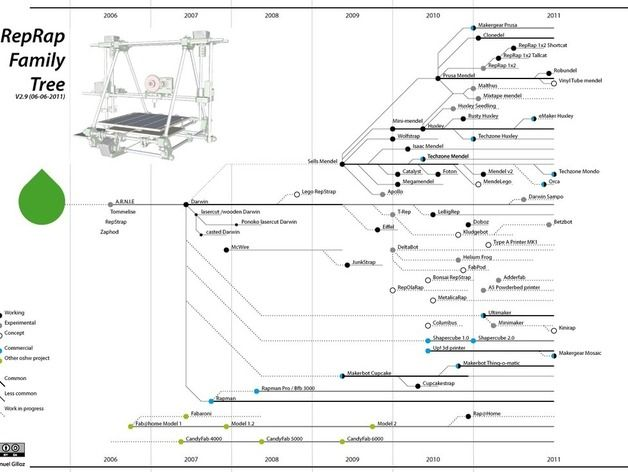 Reprap family tree some people only want their extended family to reprap family tree some people only want their extended family to see their genealogy efforts ccuart Images