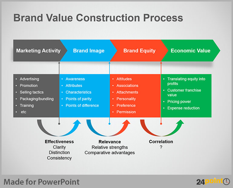 Business process flow diagram creative tips for powerpoint brand value construction process created using 24point0s business process flow diagram powerpoint template maxwellsz