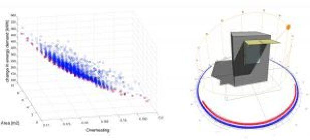 A Pareto Based Multi Objective Optimization Algorithm To Design