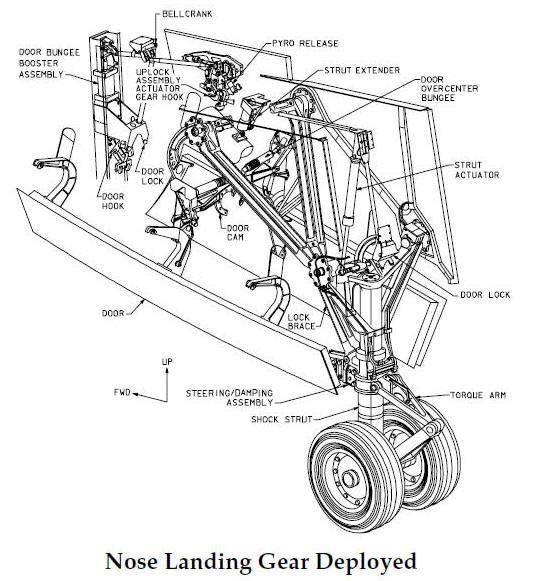 67100620dec73e0dd31b584891b26b56 aircraft landing gear system carian google @ aircraft