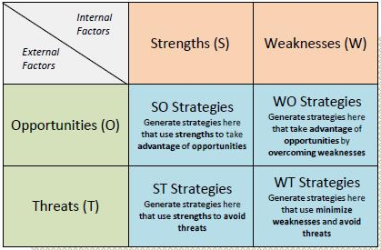 tows matrix for zara Twos matrix analysis and swot matrix analysis both are playing the significant role in each and every industry in this study, the significance of twos matrix and swot matrix will be evaluated by well-established research and arguments first of all, the difference between twos matrix and swot.