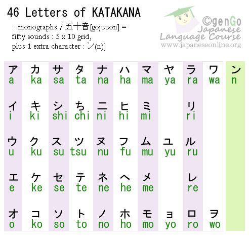 what are the letters in japanese - - Yahoo Image Search Results - hiragana alphabet chart