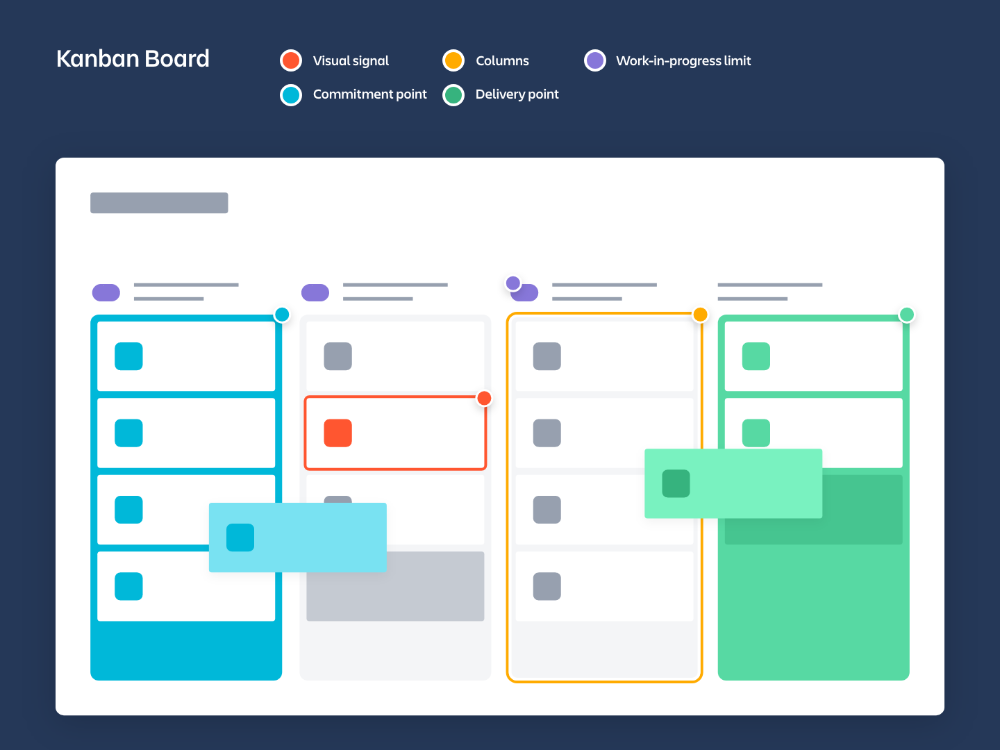 What Is A Kanban Board Atlassian Basic Instuctions On How To
