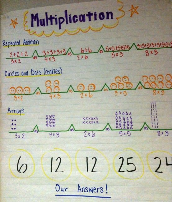 Bridge Map Multiplication   Thinking Maps