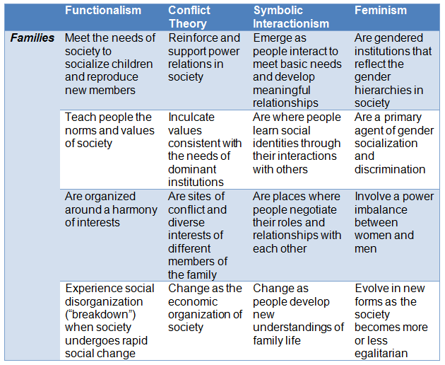 Example Of Theories Png 630 516 Pixels Sociology Theory Social Work Exam Social Work Theories