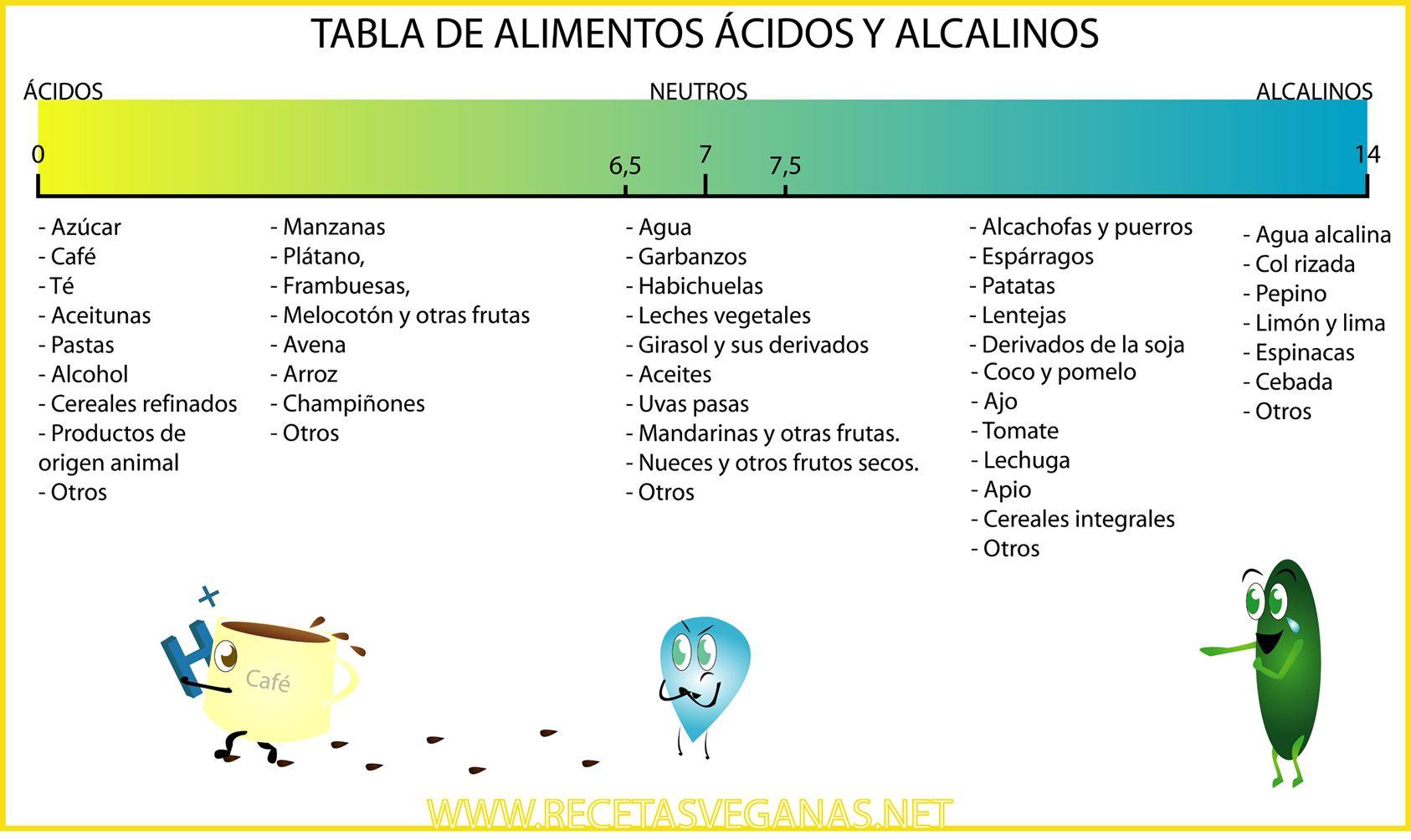 Tabla de alimentos acidos y alcalinos dieta alcalina pinterest - Tabla de alimentos alcalinos y acidos ...