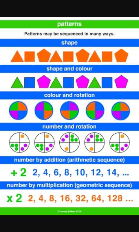 Pin By Pam On Pattern Rule Dictionary For Kids Math Patterns
