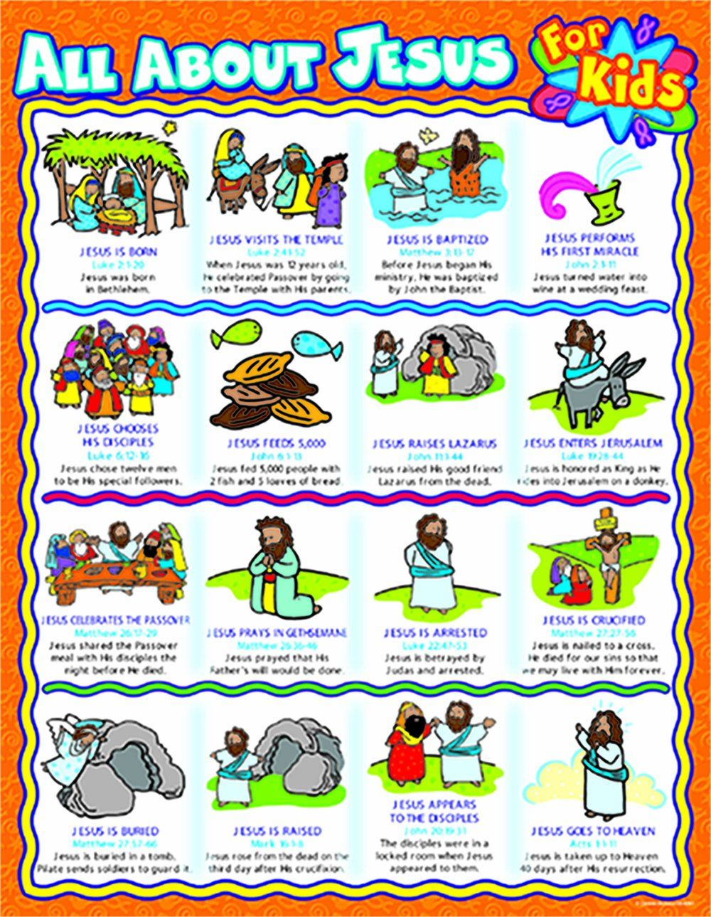 All about Jesus for Kids Chart Timeline of Jesus' Life   Bible ...