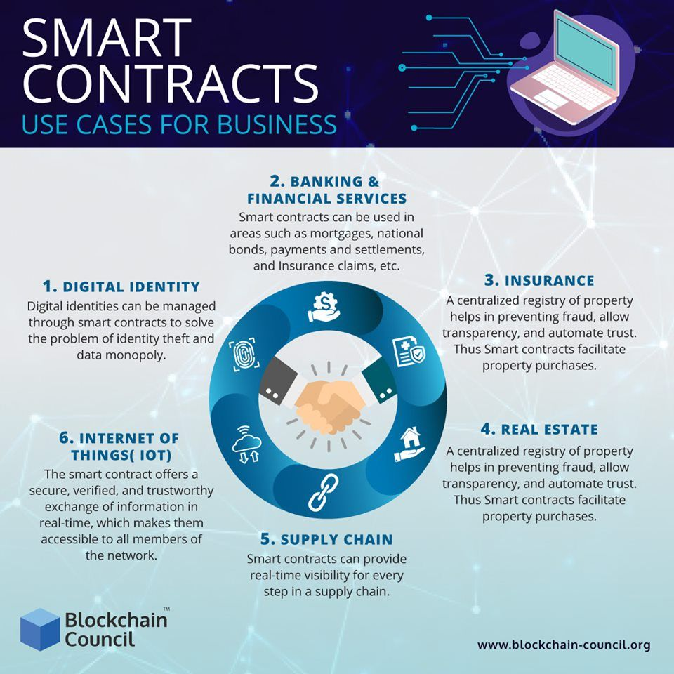 Smart Contracts Use Case For Business Infographic Marketing Contract Blockchain Technology