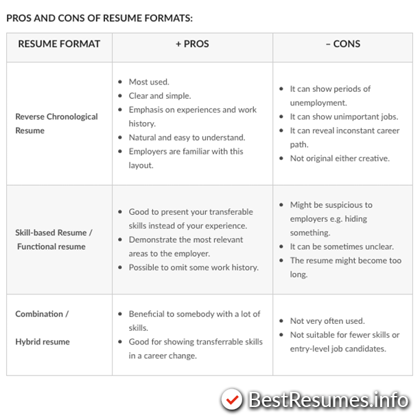 How To Choose A Good Resume Format (With Images)