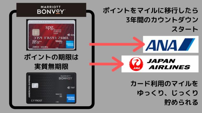 アメックス マリオット 2021年にマリオットボンヴォイのプラチナステータスが狙えるクレジットカードを公開
