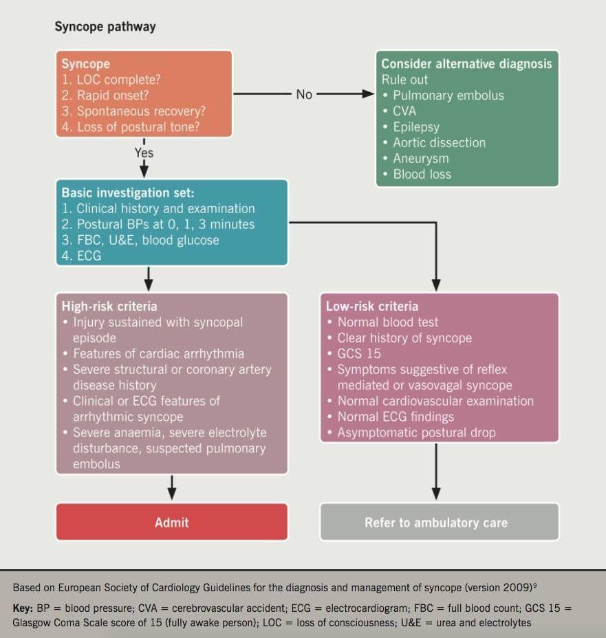Idea by andres sanchez on geriatrics internal medicine