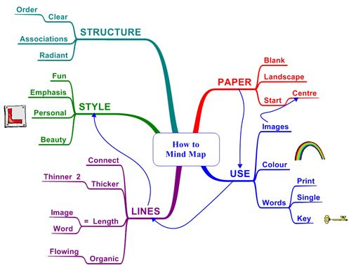 mind map example for white board jen yip brand  mind map for writing an essay mind mapping the serious business tool