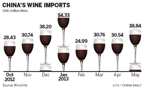 Imports of #French #wine go sour - People's Daily Online