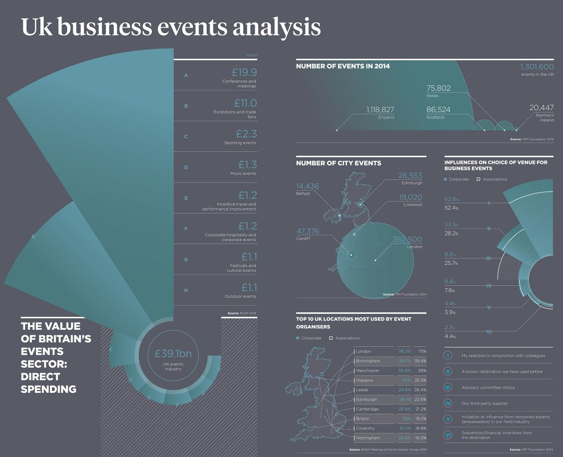 UK business events industry analysis - raconteur.net | Events ...