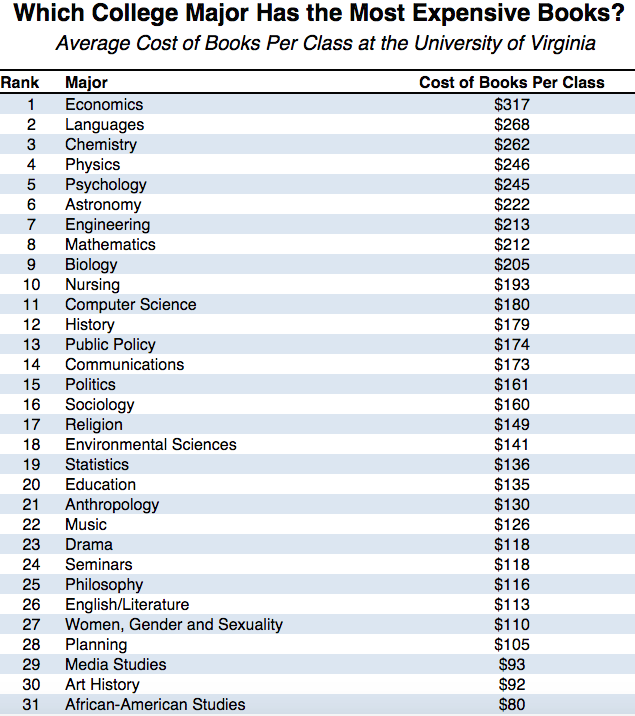 These College Majors Might Be The Worst For Your Student Budget Struggle College Majors Student Budget College Textbook