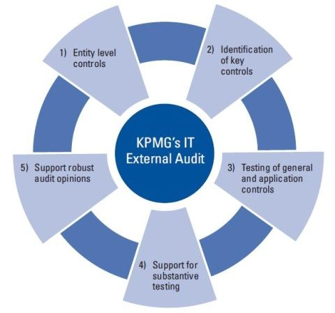 Irm In It External Audit Kpmg Gr With Images Audit Risk