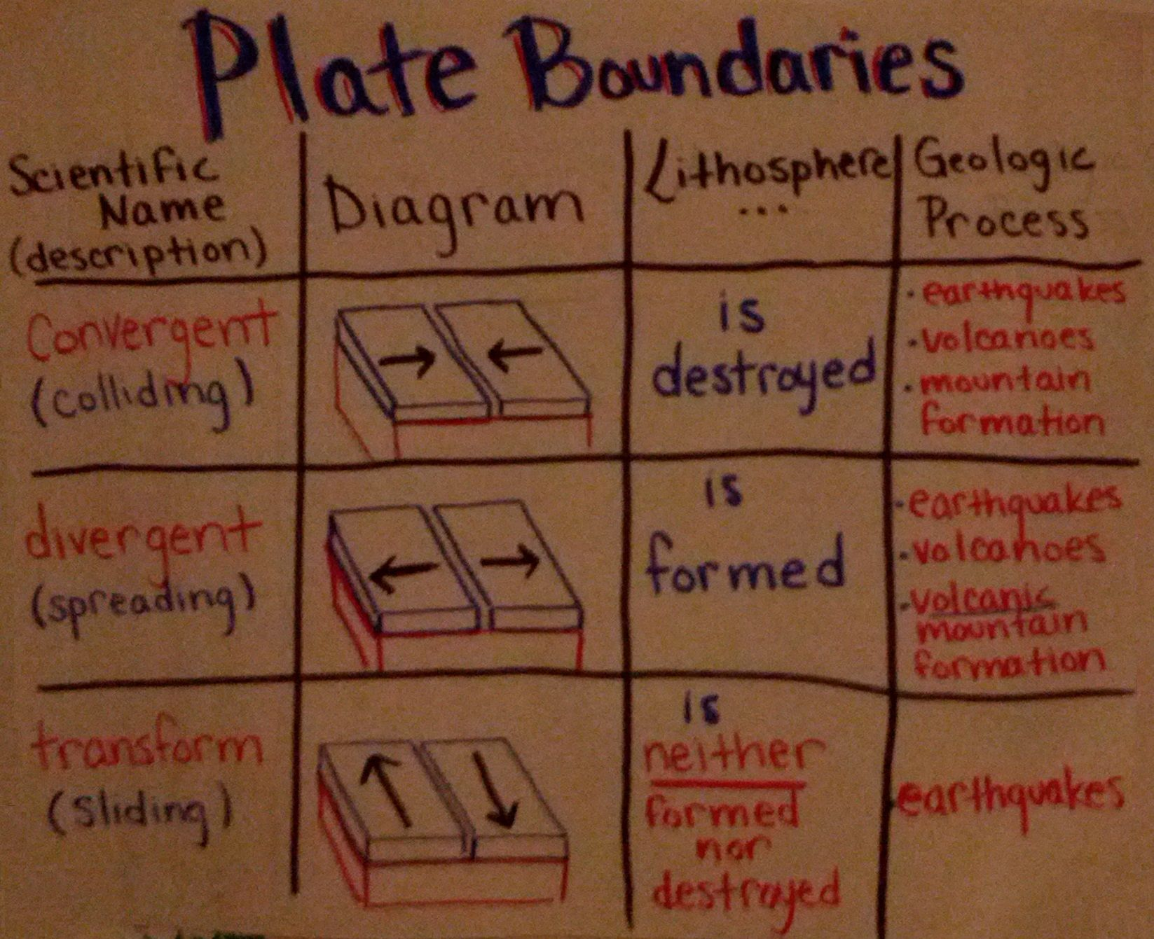 An Anchor Chart I Made All About Plate Boundaries Transform Divergent Convergent Earth Science Lessons Plate Boundaries Sixth Grade Science