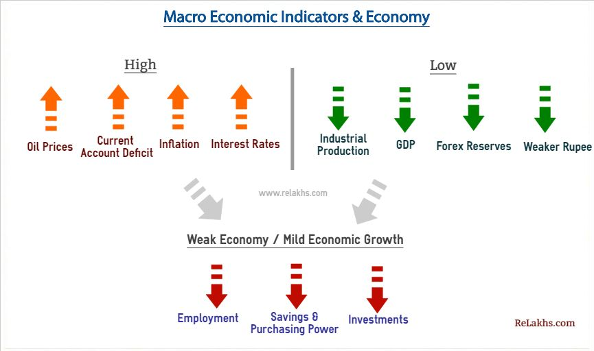 Macro Economic Indicators Indian Economy 2018 19 Economic Indicator Investment In India Interest Rates
