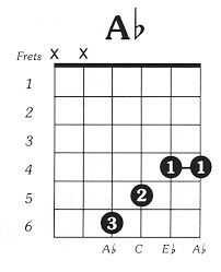 A flat guitar chord | Everything Music! | Guitar Chords ... A Flat Chord Piano