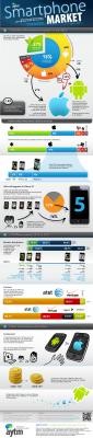 Hay más Androids, pero se prefieren más iPhones