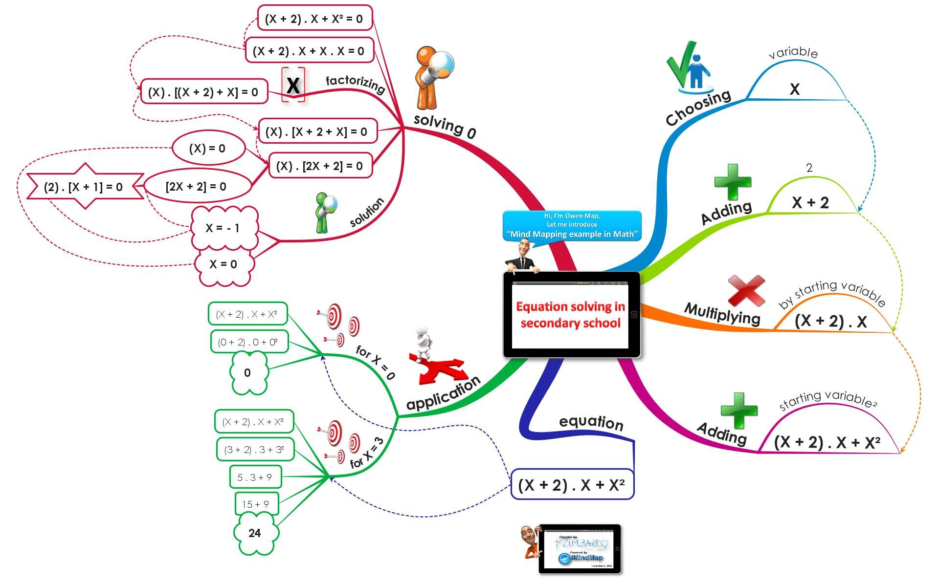 hight resolution of example of mind map in equation solving math course secondary school