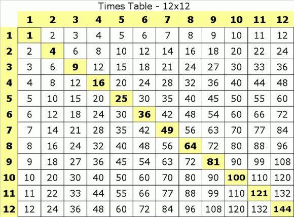 how to teach multiplication for grade 2