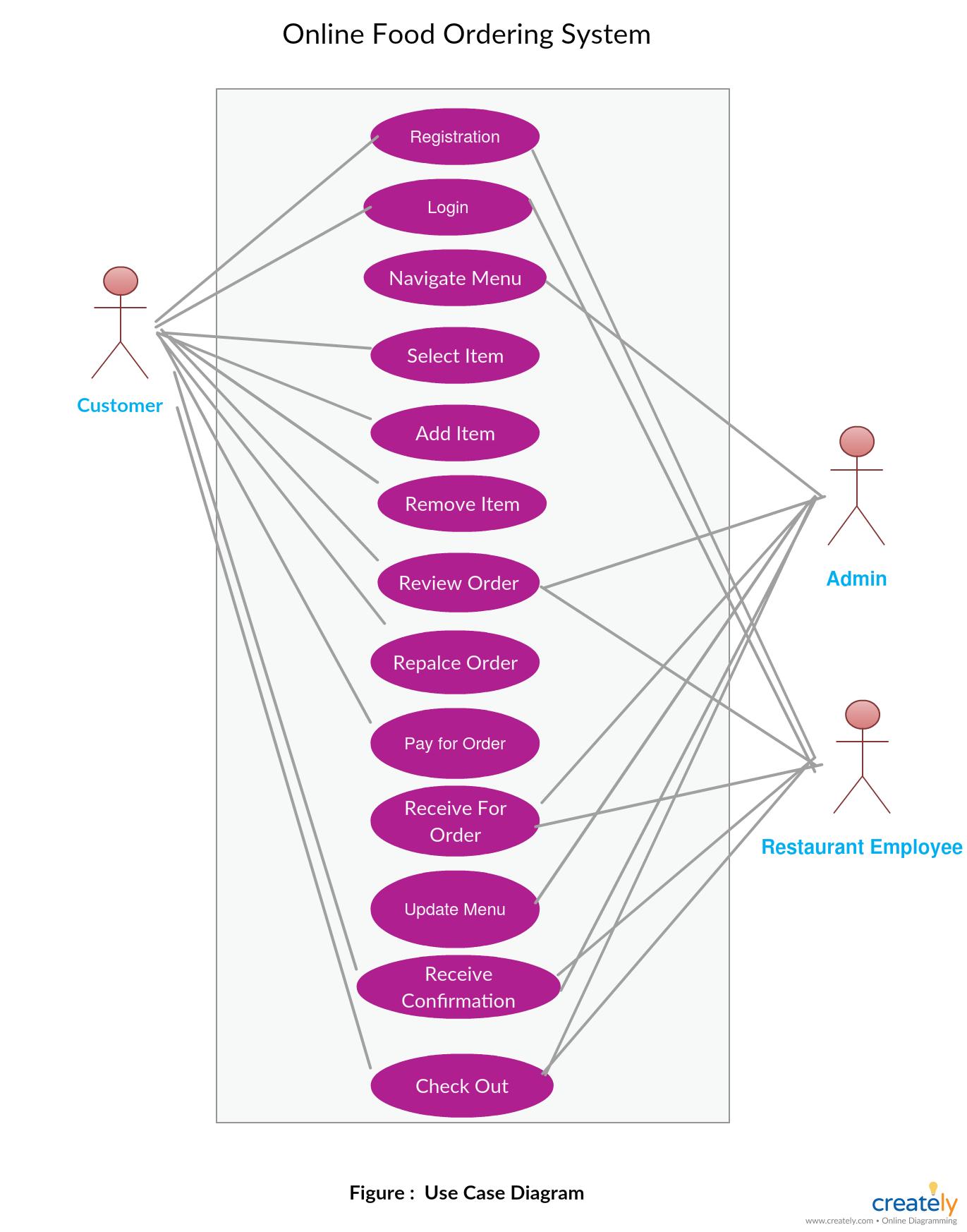 Entity Relationship Diagram Visio : entity, relationship, diagram, visio, Online, Ordering, System, Order, Food,, Relationship, Diagram