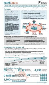 Ontario Health Links Infographic Mohltc Infographic Health