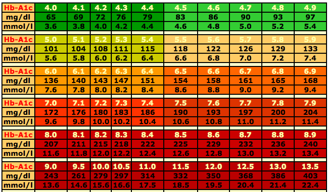 Blood Sugar Level Range Chart  Animas  Insulin Pump Sample