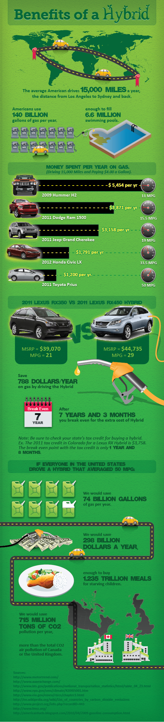 Infographic Hybrid Vehicle Green Revolution Science And Technology Energy Efficiency Marketing Ideas
