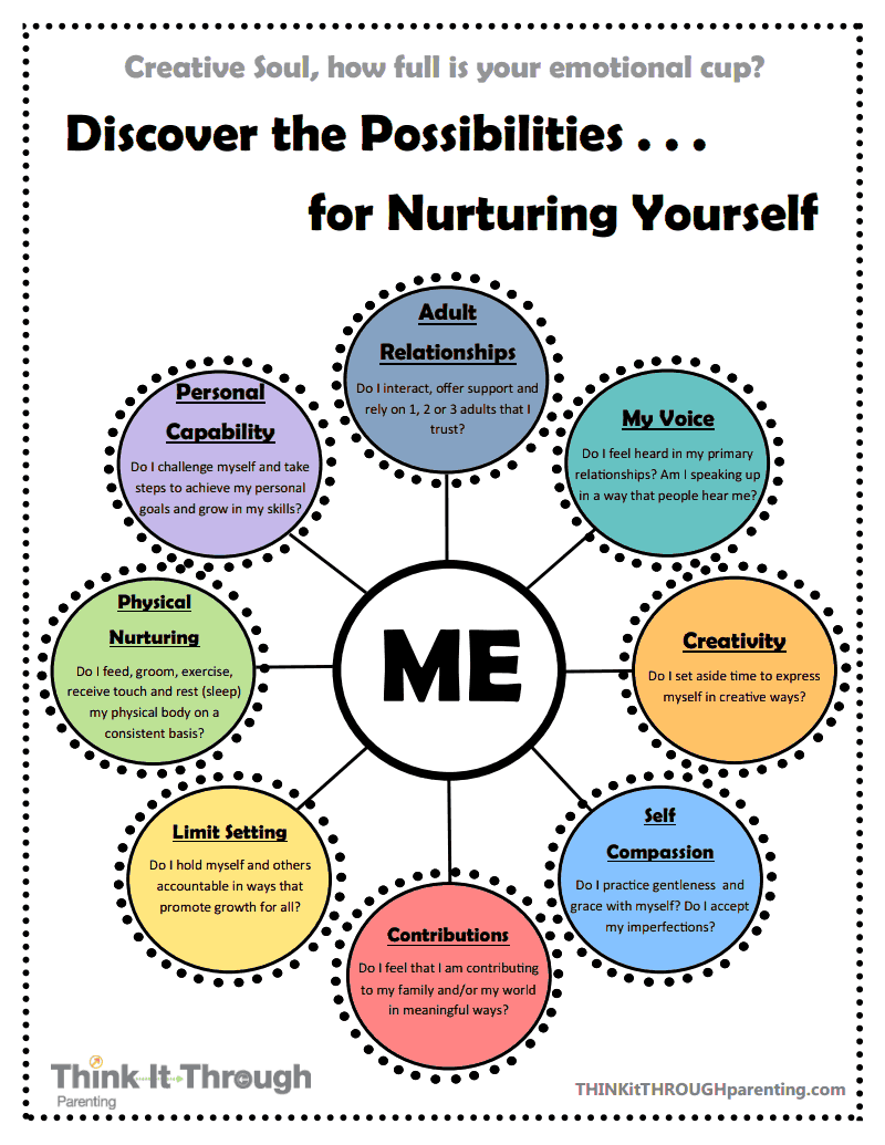 Worksheets Parenting Skills Worksheets self care map from think it through parenting httpwww httpwww